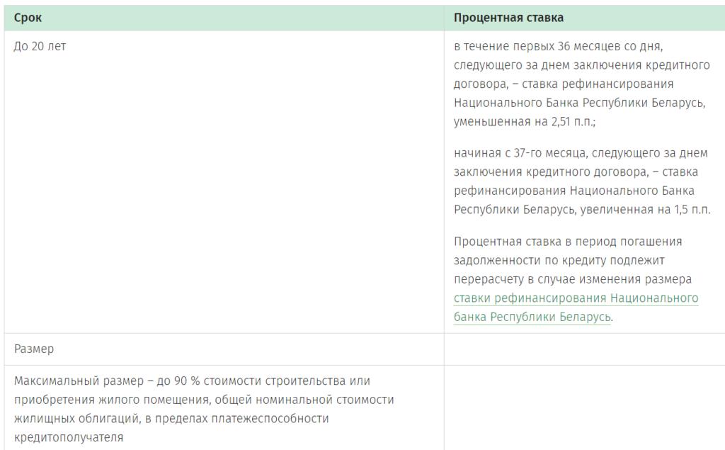 Рассчитать кредит беларусбанк