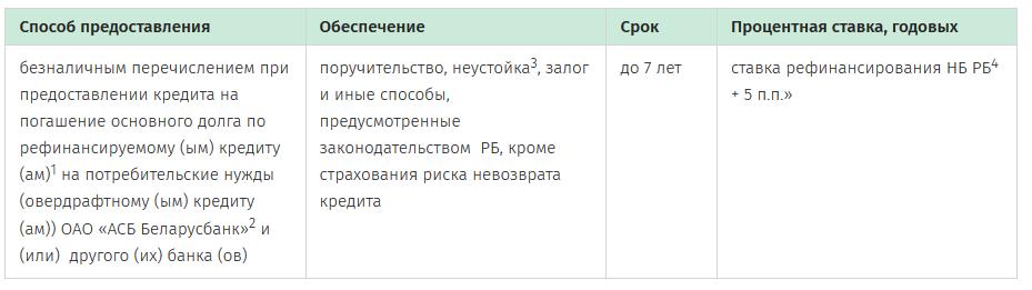 Условия кредитования беларусбанк