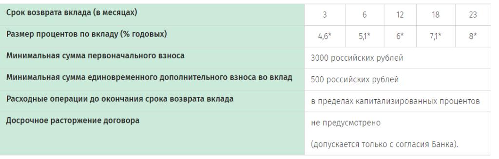 Интернет – депозит – Тренд Безотзывной в российских рублях