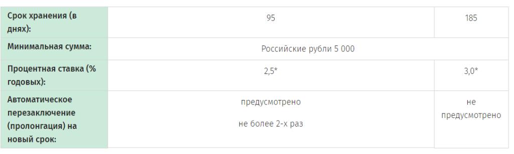 Вклад Классик Отзывной до года в российских рублях