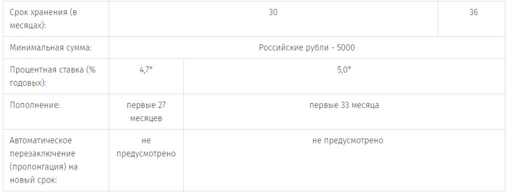 Вклад «Классик Безотзывный свыше года» в российских рублях
