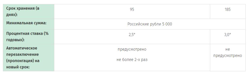 Классик Безотзывной до года в российских рублях